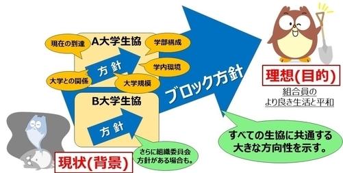 各会員生協方針との関係.JPG